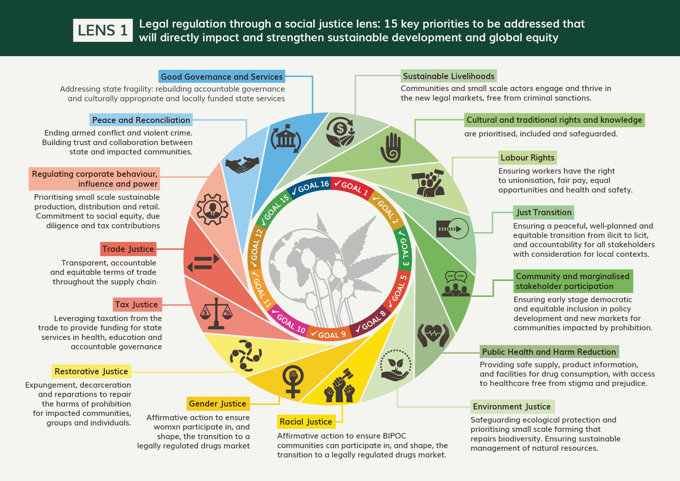 Legal Regulation of Drugs through a Social Justice Lens